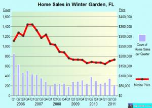 Winter Garden, Florida real estate market